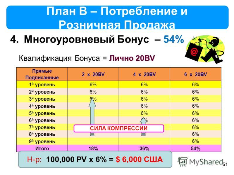 51 План B – Потребление и Розничная Продажа 4.Многоуровневый Бонус – 54% Прямые Подписанные 2 x 20BV4 x 20BV6 x 20BV 1 й уровень6% 2 й уровень 6% 3 й уровень 6% 4 й уровень 6% 5 й уровень 6% 6 й уровень 6% 7 й уровень 6% 8 й уровень 6% 9 й уровень 6%