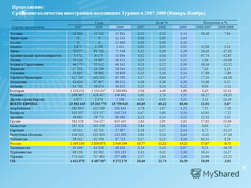 Продолжение: Сравнение количества иностранцев посетивших Турцию в 2007-2009 (Январь-Ноябрь) ГодыДоля %Изменение в % Страна проживания2007200820092007200820092008/20072009/2008 Эстония 24 004 33 241 35 8810,110,130,1438,487,94 Черногория 0 0 11 2410,0