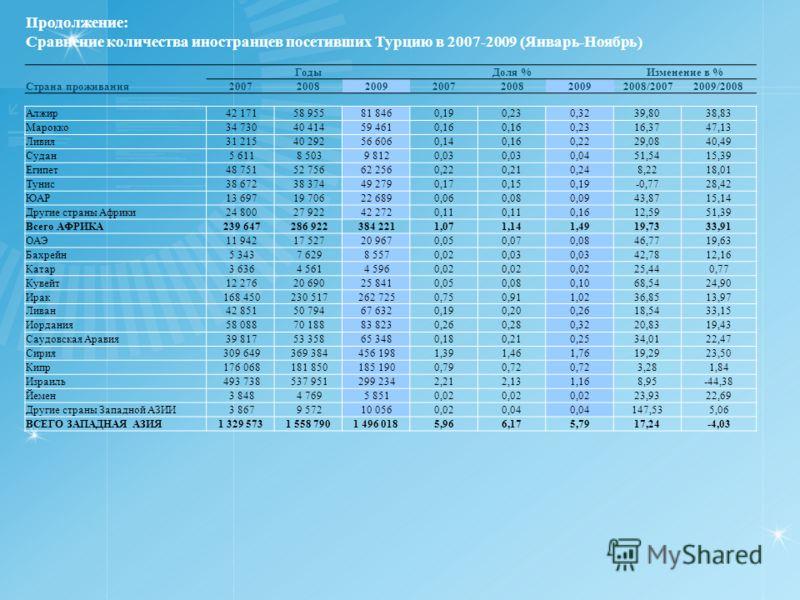 Продолжение: Сравнение количества иностранцев посетивших Турцию в 2007-2009 (Январь-Ноябрь) ГодыДоля %Изменение в % Страна проживания2007200820092007200820092008/20072009/2008 Алжир 42 171 58 955 81 8460,190,230,3239,8038,83 Марокко 34 730 40 414 59