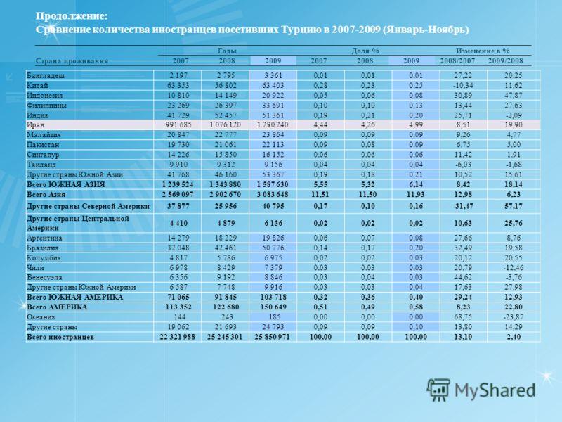 Продолжение: Сравнение количества иностранцев посетивших Турцию в 2007-2009 (Январь-Ноябрь) ГодыДоля %Изменение в % Страна проживания2007200820092007200820092008/20072009/2008 Бангладеш 2 197 2 795 3 3610,01 27,2220,25 Китай 63 353 56 802 63 4030,280