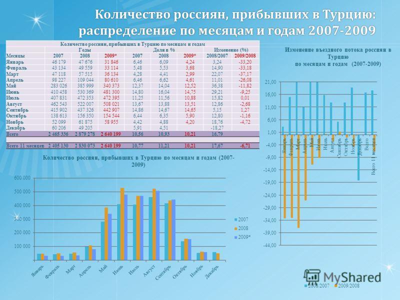Количество россиян, прибывших в Турцию: распределение по месяцам и годам 2007-2009 Количество россиян, прибывших в Турцию по месяцам и годам ГодыДоля в %Изменение (%) Месяцы200720082009*200720082009*2008/20072009/2008 Январь 46 179 47 676 31 8466,466