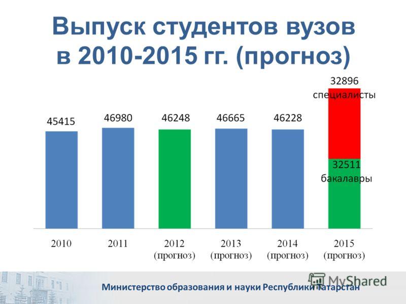 Выпуск студентов вузов в 2010-2015 гг. (прогноз)