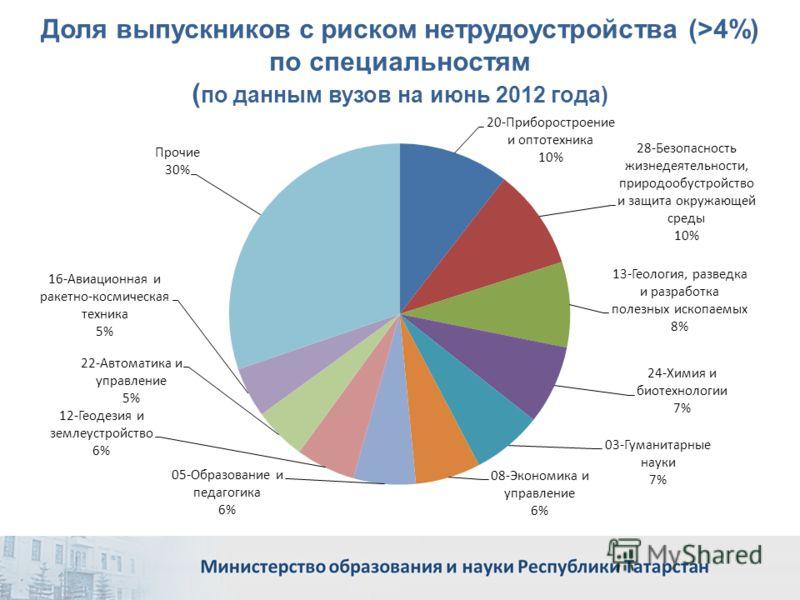 Доля выпускников с риском нетрудоустройства (>4%) по специальностям ( по данным вузов на июнь 2012 года)
