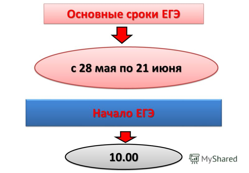 с 28 мая по 21 июня Начало ЕГЭ Основные сроки ЕГЭ 10.0010.00