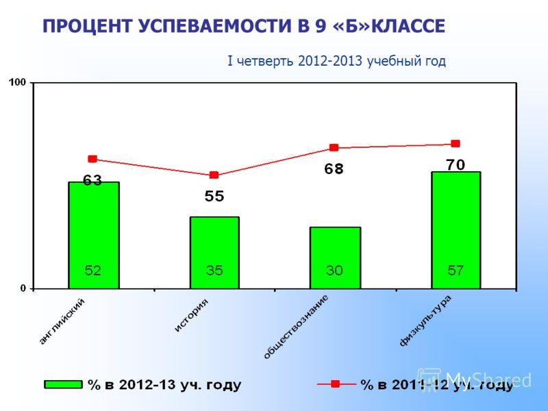 ПРОЦЕНТ УСПЕВАЕМОСТИ В 9 «Б»КЛАССЕ I четверть 2012-2013 учебный год