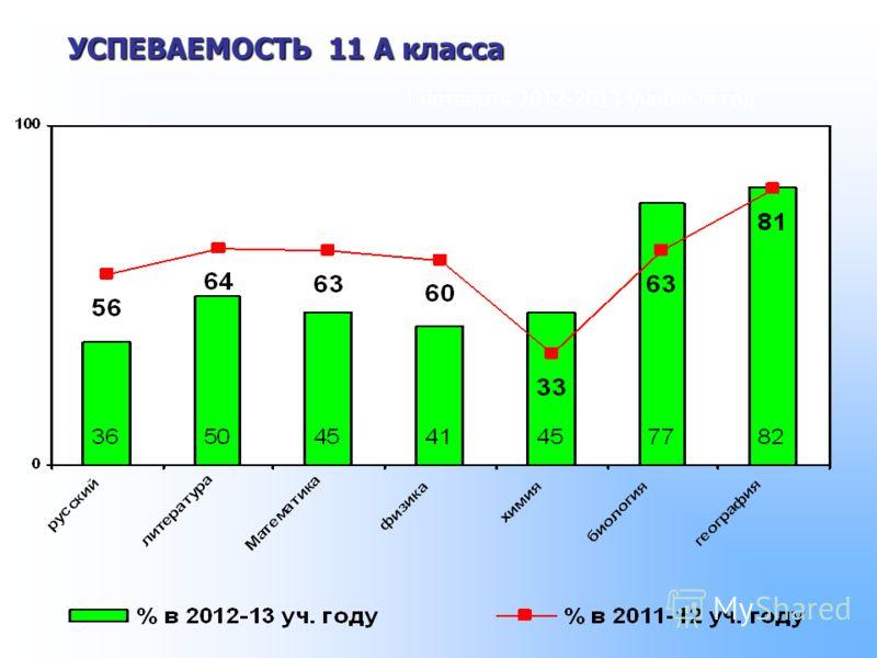 УСПЕВАЕМОСТЬ 11 А класса I четверть 2012-2013 учебный год