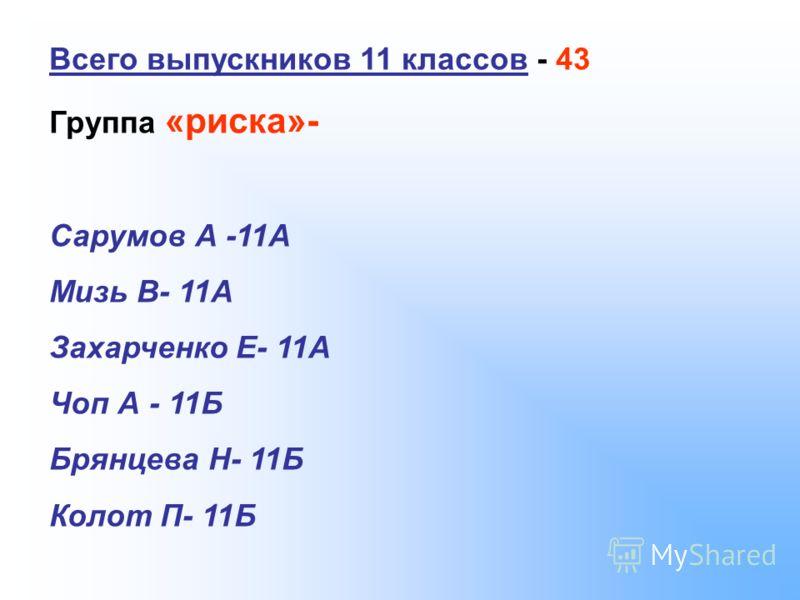 Всего выпускников 11 классов - 43 Группа «риска»- Сарумов А -11А Мизь В- 11А Захарченко Е- 11А Чоп А - 11Б Брянцева Н- 11Б Колот П- 11Б