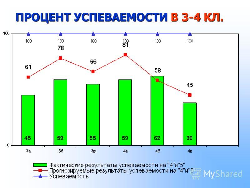 ПРОЦЕНТ УСПЕВАЕМОСТИ В 3-4 КЛ.