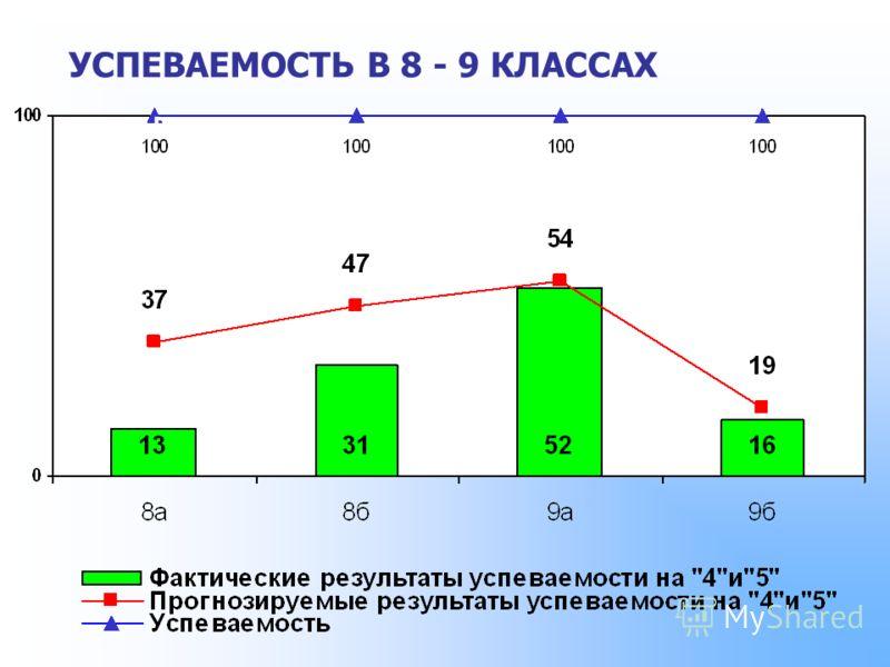 УСПЕВАЕМОСТЬ В 8 - 9 КЛАССАХ ПРОЦЕНТ