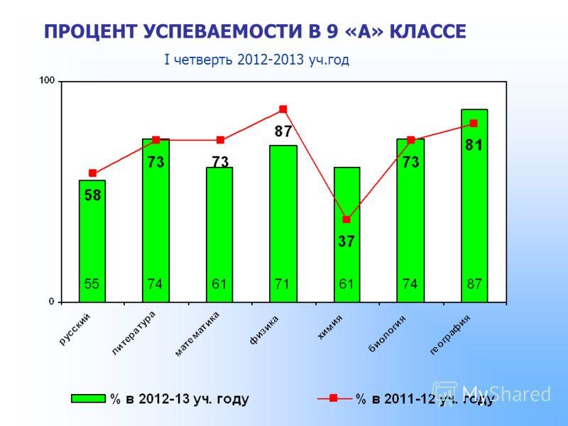 ПРОЦЕНТ УСПЕВАЕМОСТИ В 9 «А» КЛАССЕ I четверть 2012-2013 уч.год