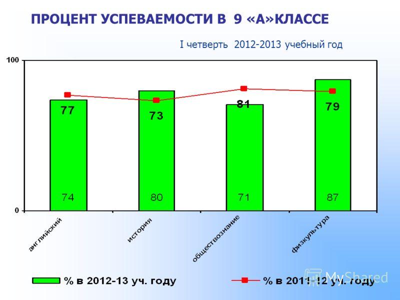 ПРОЦЕНТ УСПЕВАЕМОСТИ В 9 «А»КЛАССЕ I четверть 2012-2013 учебный год
