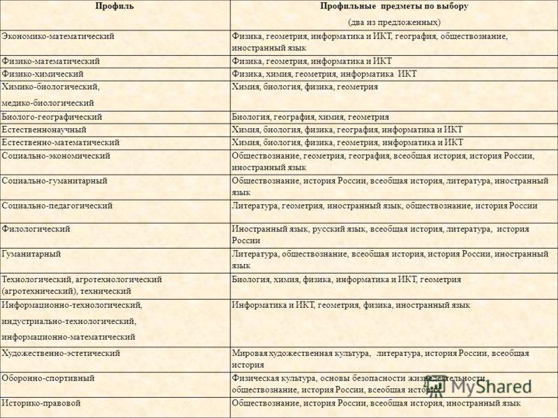 ПрофильПрофильные предметы по выбору (два из предложенных) Экономико-математическийФизика, геометрия, информатика и ИКТ, география, обществознание, иностранный язык Физико-математическийФизика, геометрия, информатика и ИКТ Физико-химическийФизика, хи