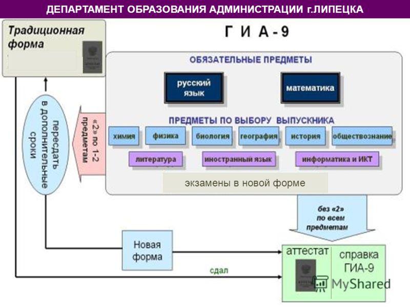 ДЕПАРТАМЕНТ ОБРАЗОВАНИЯ АДМИНИСТРАЦИИ г.ЛИПЕЦКА экзамены в новой форме