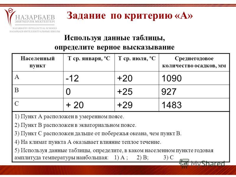 Используя данные таблицы, определите верное высказывание Населенный пункт Т ср. января, ºСТ ср. июля, ºССреднегодовое количество осадков, мм А -12+201090 В 0+25927 С + 20+291483 1) Пункт А расположен в умеренном поясе. 2) Пункт В расположен в экватор