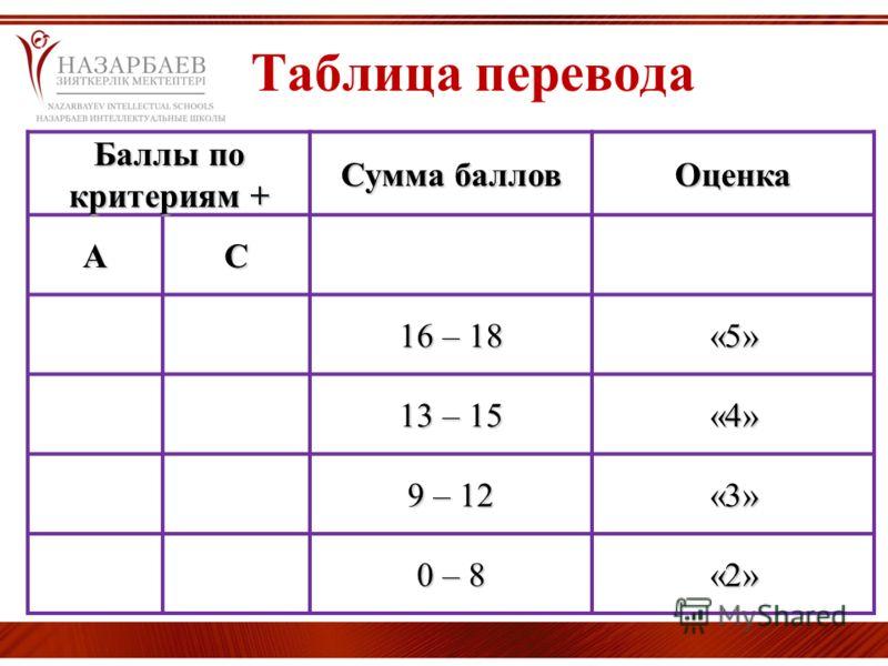 Таблица перевода Баллы по критериям + Сумма баллов ОценкаАС 16 – 18 «5» 13 – 15 «4» 9 – 12 «3» 0 – 80 – 80 – 80 – 8«2»