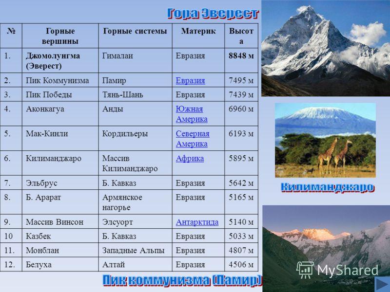 Горные вершины Горные системыМатерикВысот а 1.Джомолунгма (Эверест) ГималаиЕвразия8848 м 2.Пик КоммунизмаПамирЕвразия7495 м 3.Пик ПобедыТянь-ШаньЕвразия7439 м 4.АконкагуаАндыЮжная Америка 6960 м 5.Мак-КинлиКордильерыСеверная Америка 6193 м 6.Килиманд