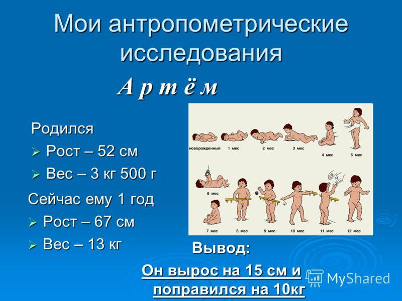 Мои антропометрические исследования Родился Рост – 52 см Рост – 52 см Вес – 3 кг 500 г Вес – 3 кг 500 г Сейчас ему 1 год Рост – 67 см Рост – 67 см Вес – 13 кг Вес – 13 кг Вывод: Он вырос на 15 см и поправился на 10кг А р т ё м