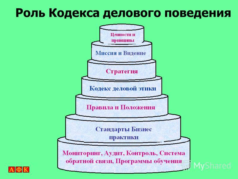 АФК Роль Кодекса делового поведения