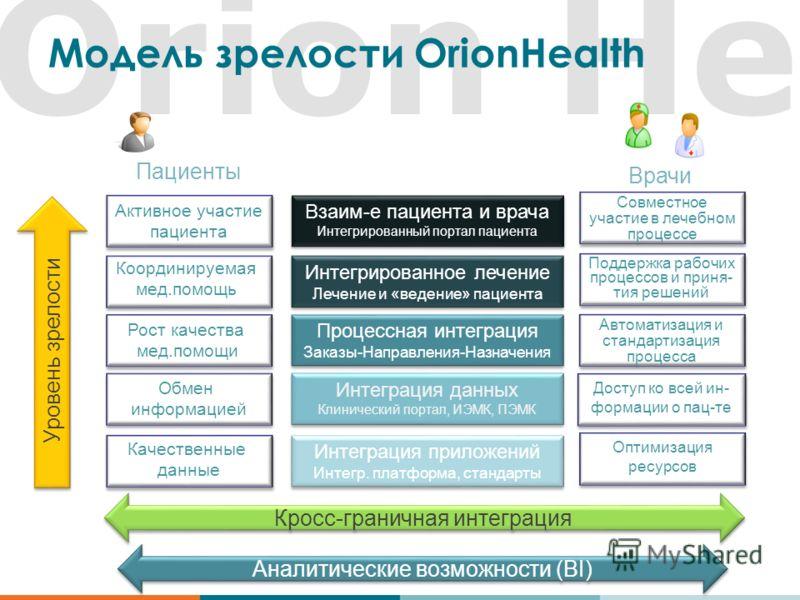 Orion Heal Модель зрелости OrionHealth Уровень зрелости Аналитические возможности (BI) Доступ ко всей ин- формации о пац-те Интеграция данных Клинический портал, ИЭМК, ПЭМК Интеграция данных Клинический портал, ИЭМК, ПЭМК Обмен информацией Интегриров