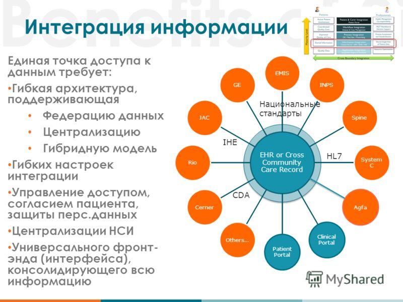 Benefits of Si Интеграция информации Единая точка доступа к данным требует: Гибкая архитектура, поддерживающая Федерацию данных Централизацию Гибридную модель Гибких настроек интеграции Управление доступом, согласием пациента, защиты перс.данных Цент