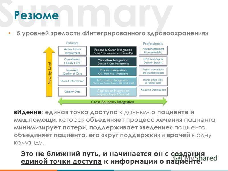 Summary Резюме 5 уровней зрелости «Интегрированного здравоохранения» вИдение : единая точка доступа к данным о пациенте и мед.помощи, которая объединяет процесс лечения пациента, минимизирует потери, поддерживает «ведение» пациента, объединяет пациен