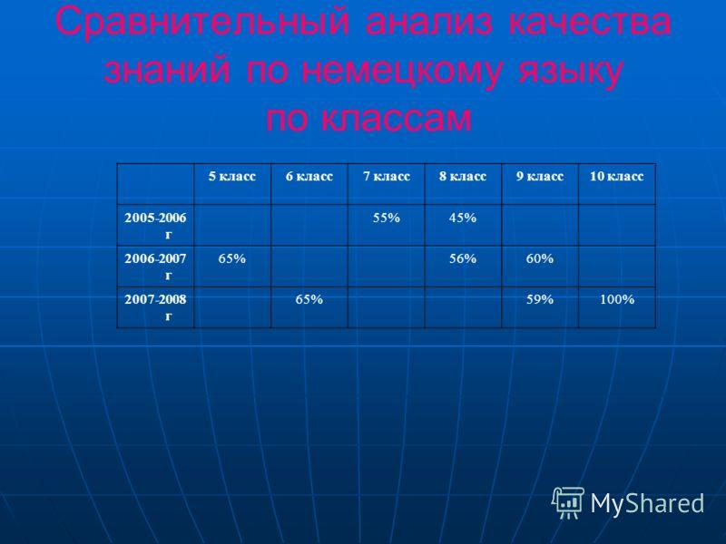 Результаты педагогической деятельности Показатели качества обучения по немецкому языку 2005-2006 г.2006-2007 г.2007-2008 г. (I полугодие) Успеваемость100% Качество знаний 48%58%67%