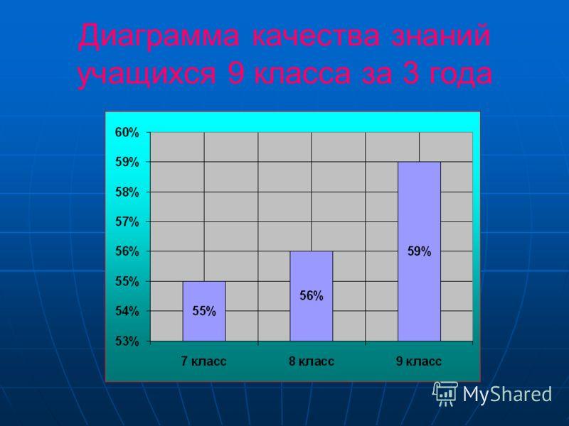 Сравнительный анализ качества знаний по немецкому языку по классам 5 класс6 класс7 класс8 класс9 класс10 класс 2005-2006 г 55%45% 2006-2007 г 65%56%60% 2007-2008 г 65%59%100%