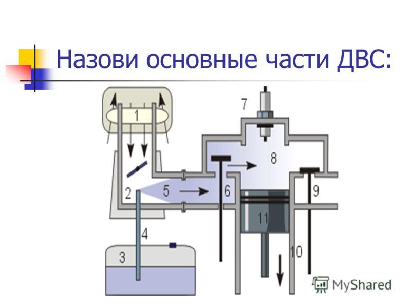 Назови основные части ДВС: