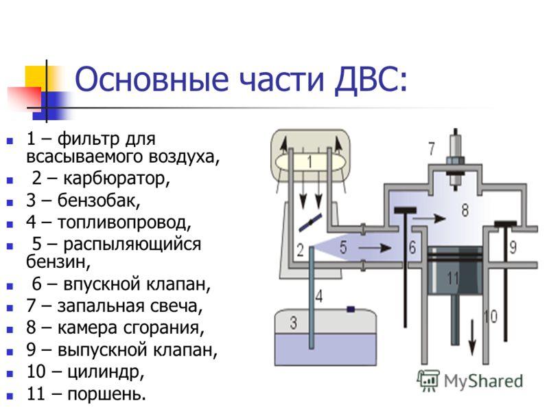 Основные части ДВС: 1 – фильтр для всасываемого воздуха, 2 – карбюратор, 3 – бензобак, 4 – топливопровод, 5 – распыляющийся бензин, 6 – впускной клапан, 7 – запальная свеча, 8 – камера сгорания, 9 – выпускной клапан, 10 – цилиндр, 11 – поршень.