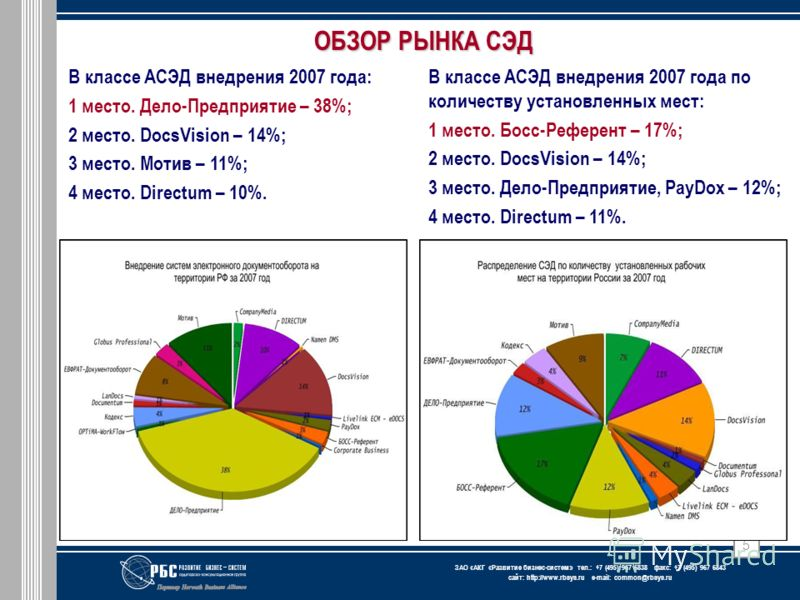 ЗАО « АКГ « Развитие бизнес-систем » тел.: +7 (495) 967 6838 факс: +7 (495) 967 6843 сайт: http://www.rbsys.ru e-mail: common@rbsys.ru 5 ОБЗОР РЫНКА СЭД В классе АСЭД внедрения 2007 года: 1 место. Дело-Предприятие – 38%; 2 место. DocsVision – 14%; 3