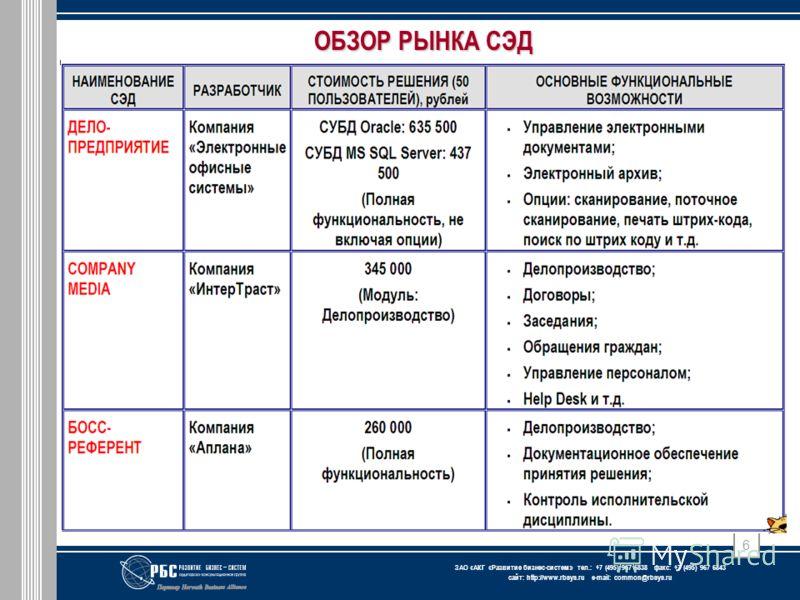 ЗАО « АКГ « Развитие бизнес-систем » тел.: +7 (495) 967 6838 факс: +7 (495) 967 6843 сайт: http://www.rbsys.ru e-mail: common@rbsys.ru 6 ОБЗОР РЫНКА СЭД