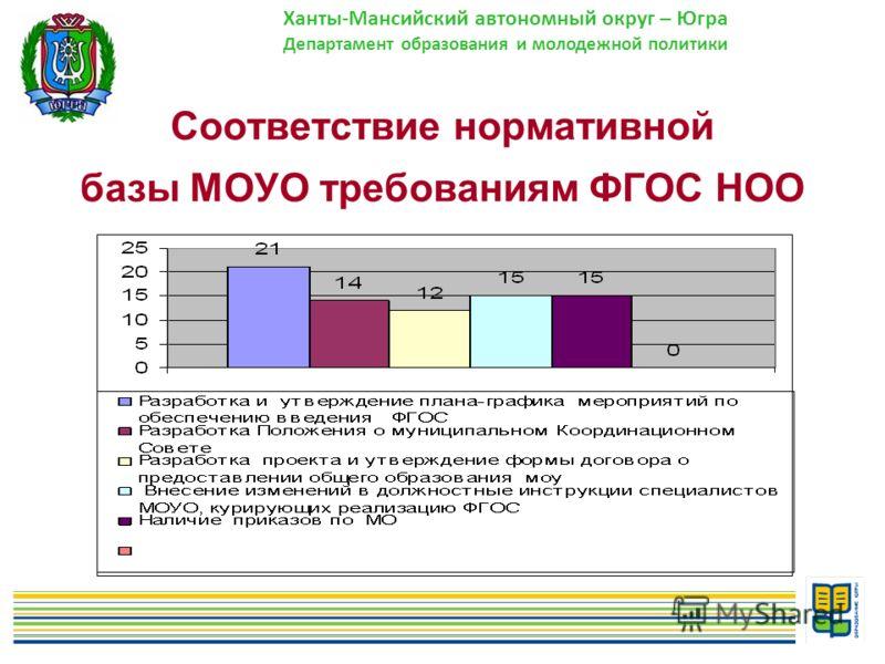 5 Соответствие нормативной базы МОУО требованиям ФГОС НОО Ханты-Мансийский автономный округ – Югра Департамент образования и молодежной политики