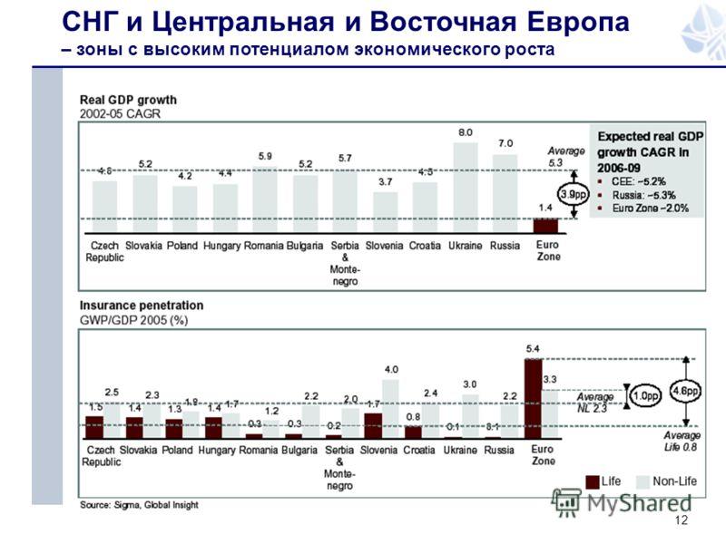 12 СНГ и Центральная и Восточная Европа – зоны с высоким потенциалом экономического роста
