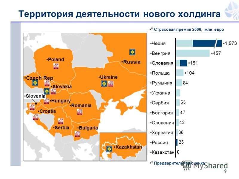 9 Территория деятельности нового холдинга Ukraine Poland Hungary Romania Serbia Bulgaria Croatia Slovenia Czech Rep Russia Slovakia Kazakhstan Казахстан 1,573Чехия 457Венгрия 151Словакия 104Польша Румыния Украина Сербия Болгария Словения Хорватия Рос