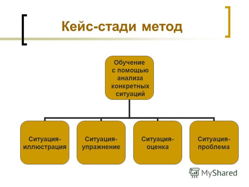 Кейс-стади метод Обучение с помощью анализа конкретных ситуаций Ситуация- иллюстрация Ситуация- упражнение Ситуация- оценка Ситуация- проблема