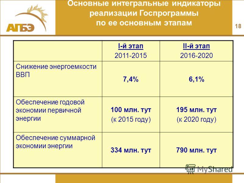 Основные интегральные индикаторы реализации Госпрограммы по ее основным этапам I-й этап 2011-2015 II-й этап 2016-2020 Снижение энергоемкости ВВП 7,4%6,1% Обеспечение годовой экономии первичной энергии 100 млн. тут (к 2015 году) 195 млн. тут (к 2020 г