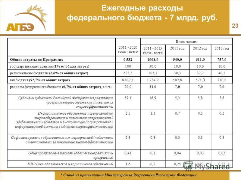 Ежегодные расходы федерального бюджета - 7 млрд. руб. 2011 - 2020 годы - всего В том числе: 2011 - 2013 годы - всего 2011 год2012 год2013 год Общие затраты по Программе:9 5321908,9540,0611,0757.9 государственные гарантии (1% от общих затрат)10030,010