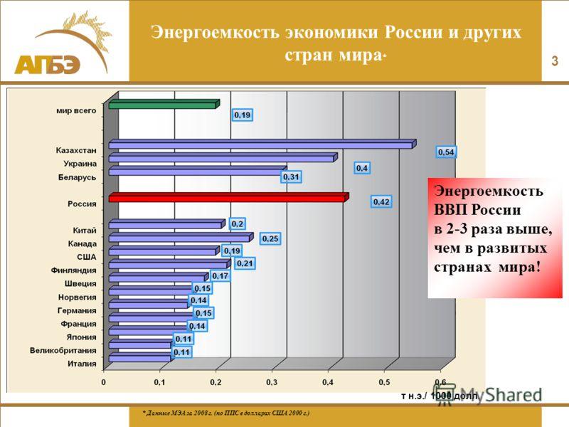 3 Энергоемкость экономики России и других стран мира * Энергоемкость ВВП России в 2-3 раза выше, чем в развитых странах мира! * Данные МЭА за 2008 г. (по ППС в долларах США 2000 г.) т н.э./ 1000 долл.