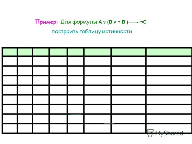 Пример: Для формулы A v (B v ¬ B ) ¬C построить таблицу истинности
