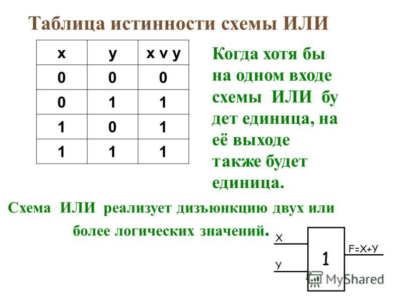 Таблица истинности схемы ИЛИ xyx v y 000 011 101 111 Когда хотя бы на одном входе схемы ИЛИ бу дет единица, на её выходе также будет единица. Схема ИЛИ реализует дизъюнкцию двух или более логических значений. X Y F=X+Y 1