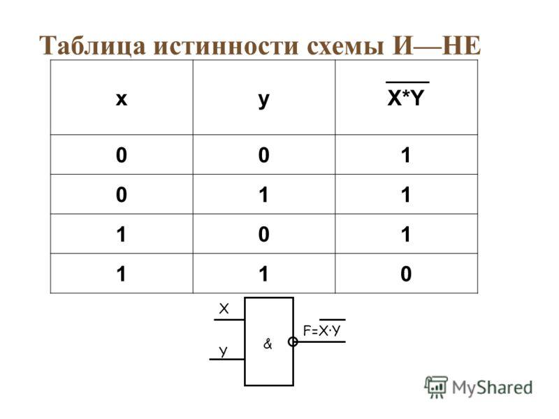 Таблица истинности схемы ИНЕ xyX*Y 001 011 101 110 X F=X·Y & Y