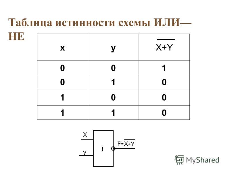Таблица истинности схемы ИЛИ НЕ xyX+Y 001 010 100 110 X F=X+Y 1 Y