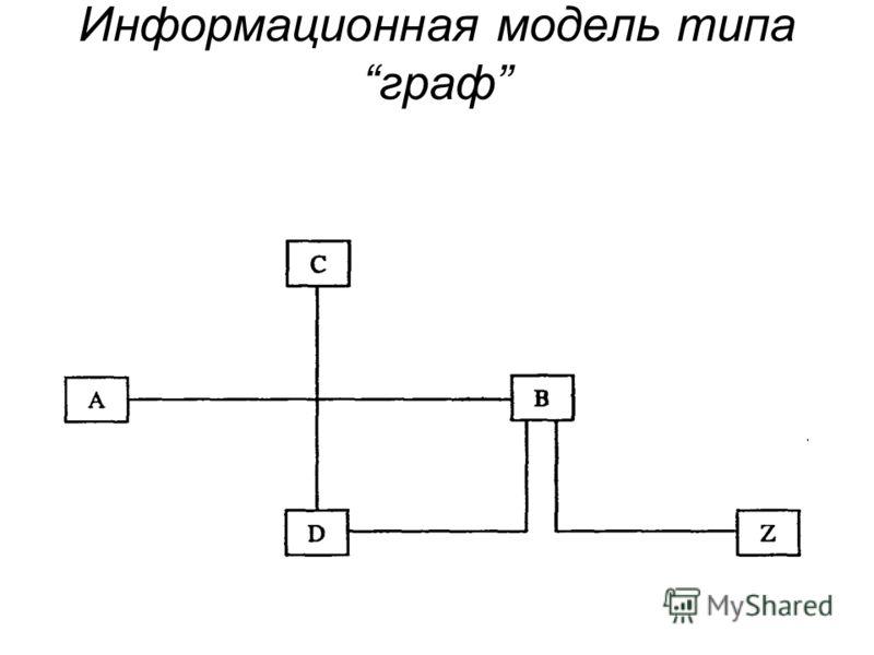 Информационная модель типа граф