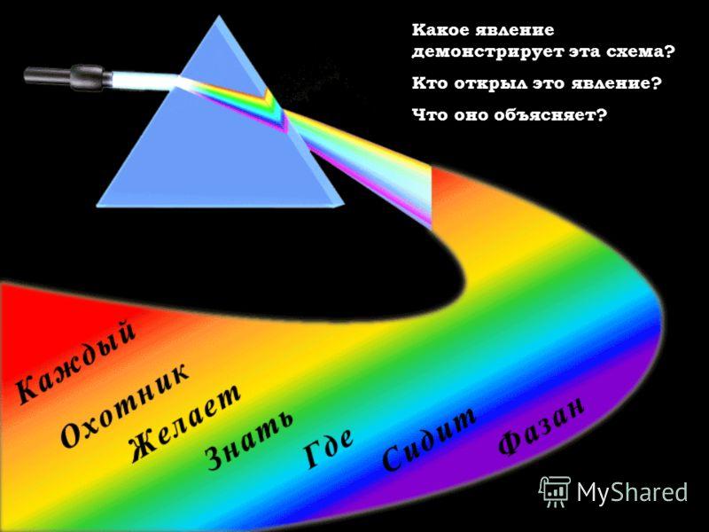 Какое явление демонстрирует эта схема? Кто открыл это явление? Что оно объясняет?