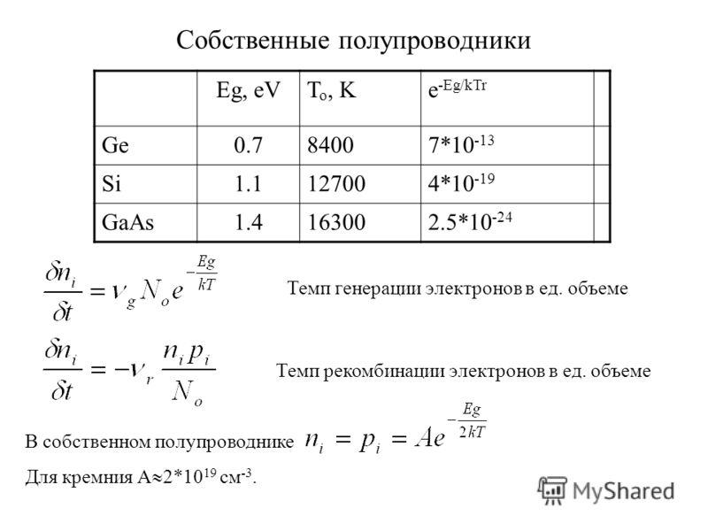 Собственные полупроводники Eg, eVT o, Ke -Eg/kTr Ge0.784007*10 -13 Si1.1127004*10 -19 GaAs1.4163002.5*10 -24 Темп генерации электронов в ед. объеме Темп рекомбинации электронов в ед. объеме В собственном полупроводнике Для кремния A 2*10 19 см -3.
