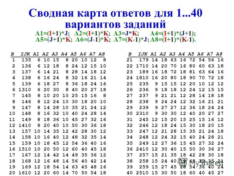 Задания арифметики на действия с числами A1=(I+1)*J; A2=(I+1)*K; A3=J*K; A4=(I+1)*(J+1); A5=(J+1)*K; A6=(J-1)*K; A7=(K-1)*J; A8=(I+1)*(K-1). Ответы к заданиям (фрагмент) B IJ K A1 A2 A3 A4 A5 A6 A7 A8 1 135 6 10 15 8 20 10 12 8 2 136 6 12 18 8 24 12