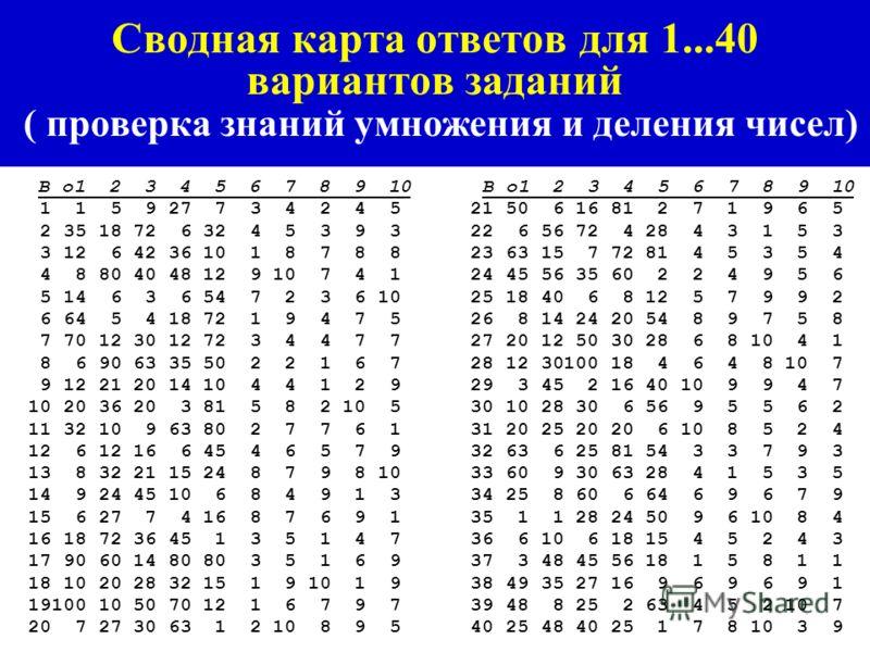 Примеры карточек заданий Техно-ГИТ и фрагмента сводной карты ответов для проверки знаний умножения и деления чисел Карточка заданий 1 © Техно-ГИТ 1 *УД-1* 1. 1 x 1= ?; 6. 9: 3 = ?; 2. 5 x 1= ?; 7. 40:10 = ?; 3. 1 x 9= ?; 8. 8: 4 = ?; 4. 9 x 3= ?; 9.