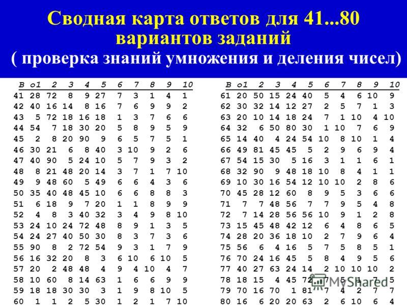 Сводная карта ответов для 1...40 вариантов заданий ( проверка знаний умножения и деления чисел) В о1 2 3 4 5 6 7 8 9 10 1 1 5 9 27 7 3 4 2 4 5 2 35 18 72 6 32 4 5 3 9 3 3 12 6 42 36 10 1 8 7 8 8 4 8 80 40 48 12 9 10 7 4 1 5 14 6 3 6 54 7 2 3 6 10 6 6