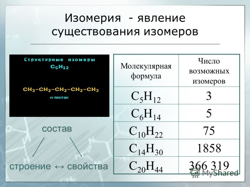 Изомерия - явление существования изомеров Молекулярная формула Число возможных изомеров С 5 Н 12 3 С 6 Н 14 5 С 10 Н 22 75 С 14 Н 30 1858 С 20 Н 44 366 319 состав строение свойства свойства