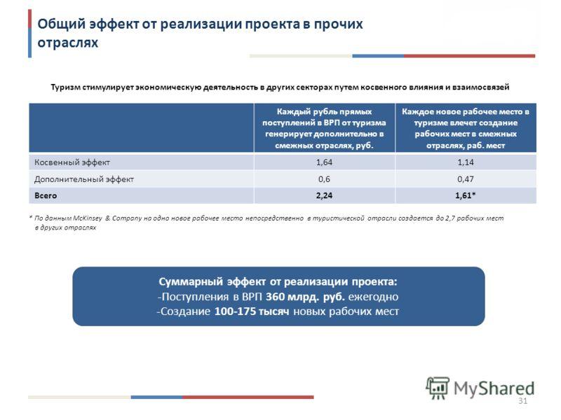 31 Общий эффект от реализации проекта в прочих отраслях Туризм стимулирует экономическую деятельность в других секторах путем косвенного влияния и взаимосвязей Суммарный эффект от реализации проекта: -Поступления в ВРП 360 млрд. руб. ежегодно -Создан
